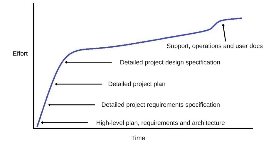 specification effectiveness