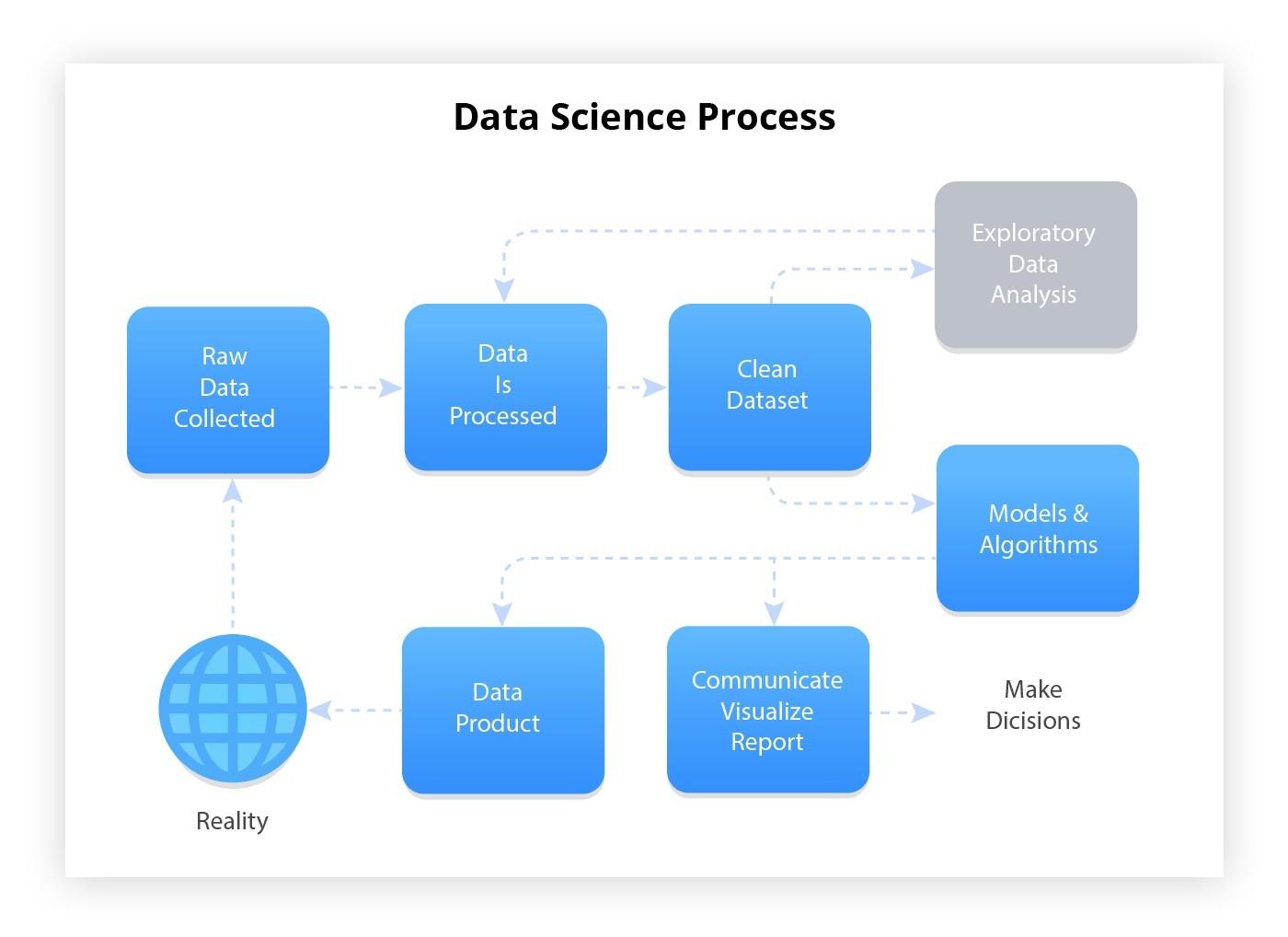 types of data analysis