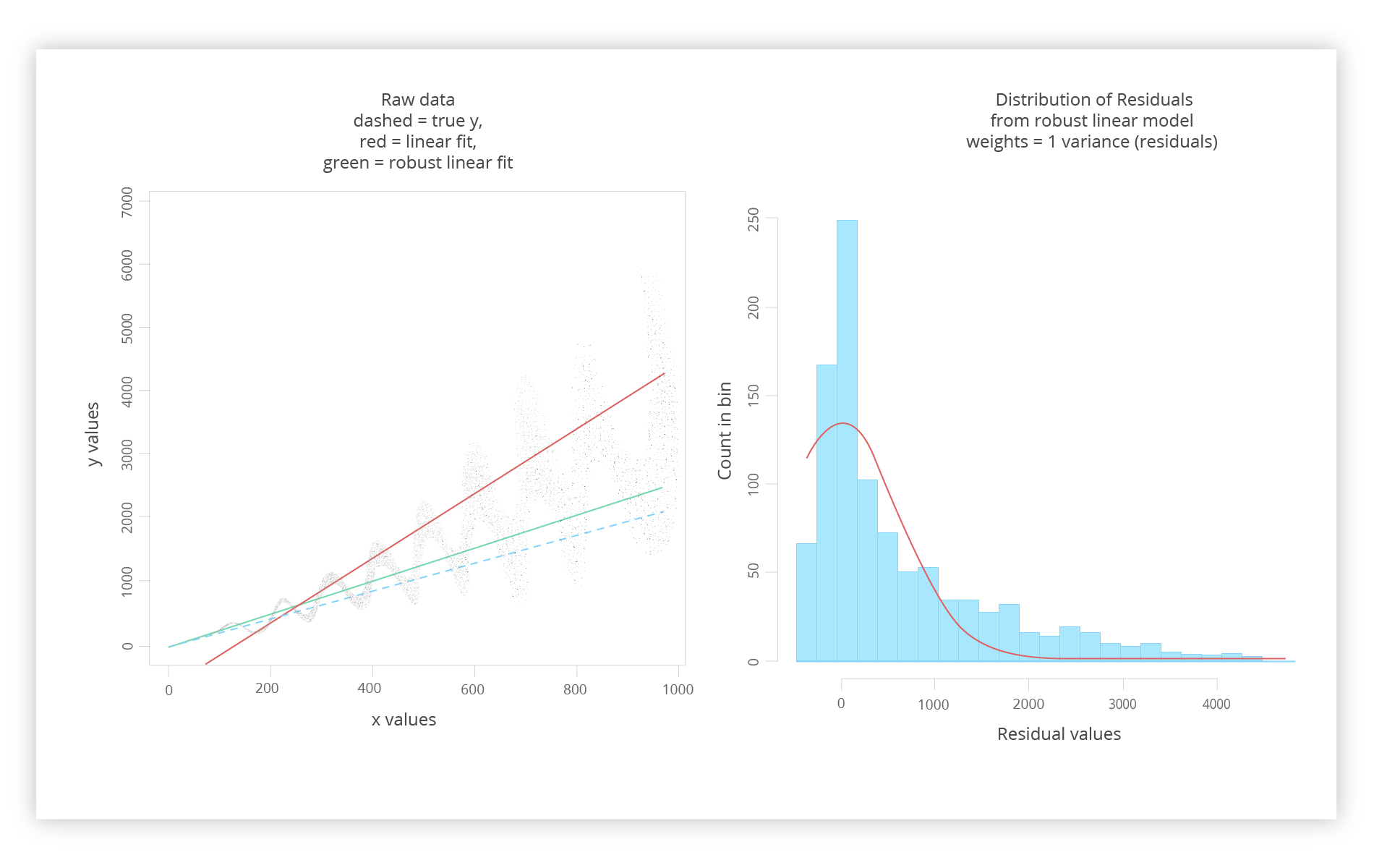 weighted linear regression