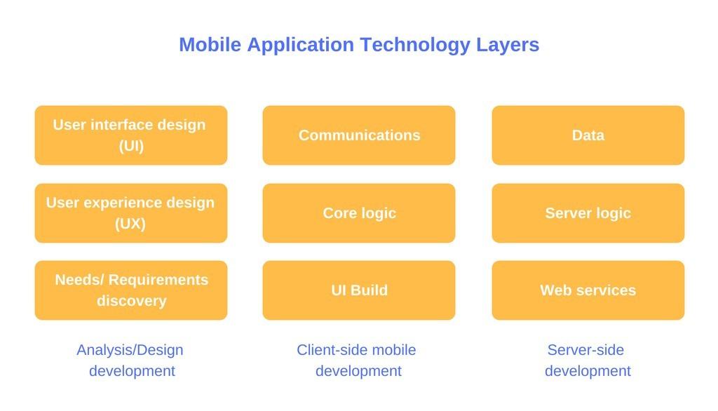 best technology stack for mobile app