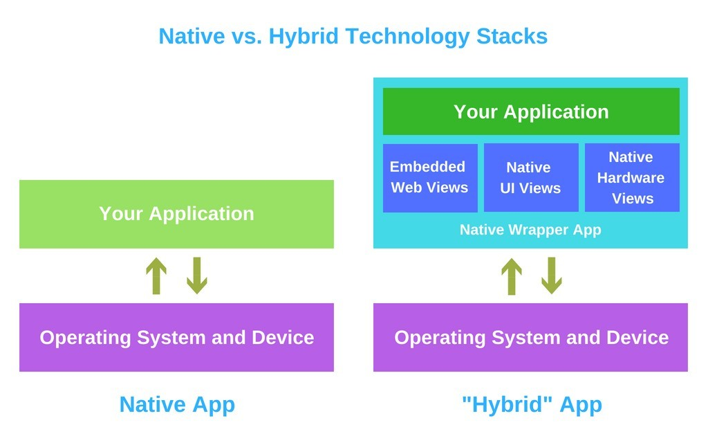 mobile technology stack