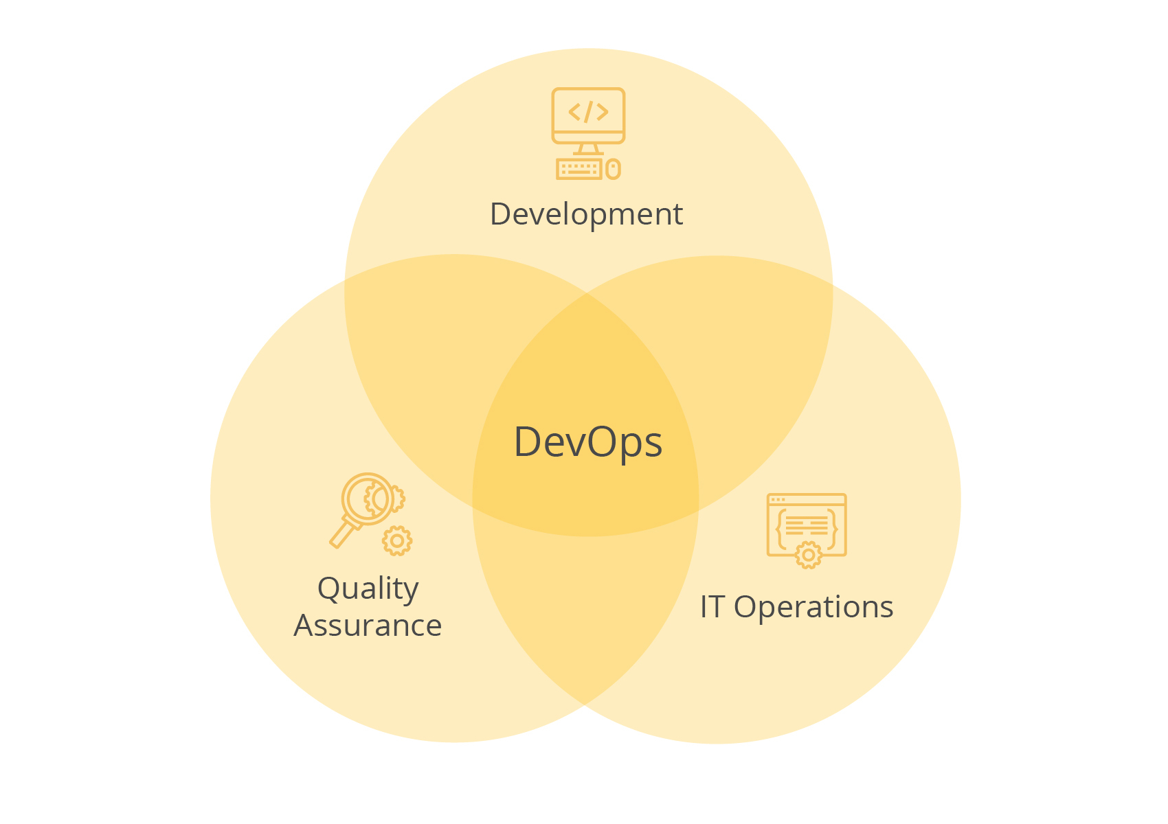 devops roles and responsibilities